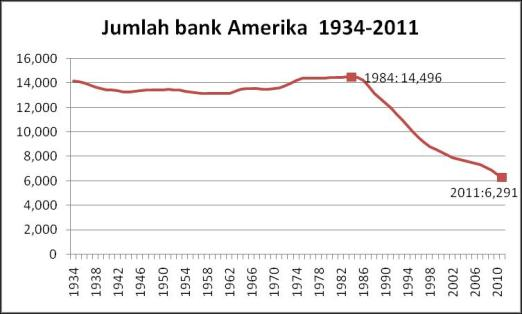 bankamerika 1934