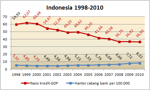 correlation branch bank_cred gdp indon