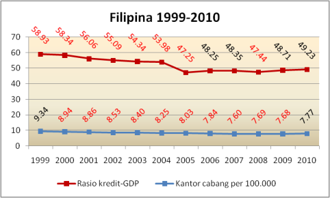 correlation branch bank_cred gdp philippines