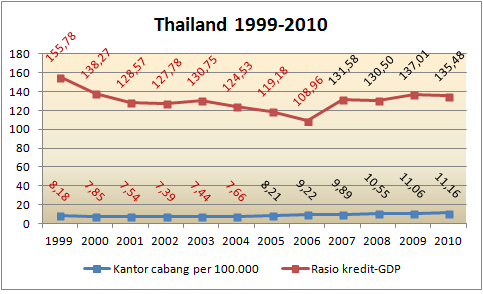 correlation branch bank_cred gdp thai