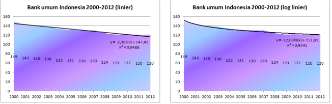 Indonesian banks 2000_2012