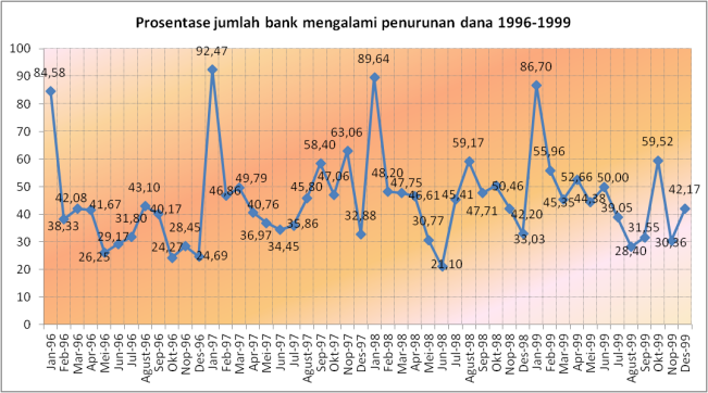 banks losing funds 1996-1999