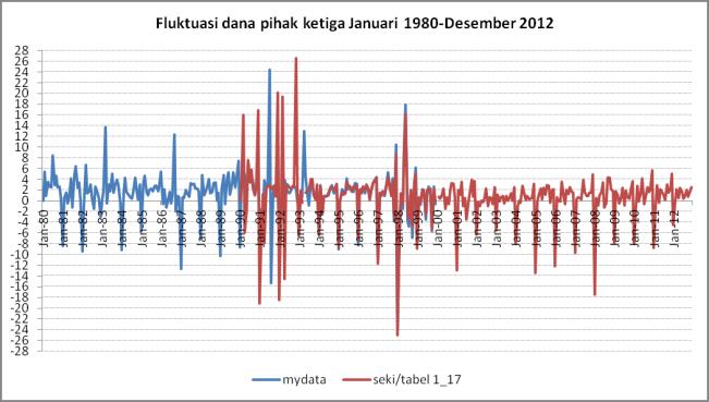 fluktuasi dp3 1997-2012